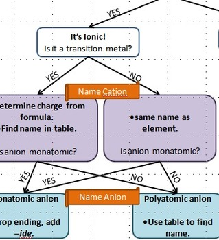 Flowchart for naming Ionic and Covalent Compounds