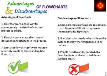 FREE-Flowcharts Tutorial to go with Students Booklet1 Grade 7,8,9 Year 7,8,9 ICT