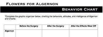 Flowers for Algernon-Behavior Chart