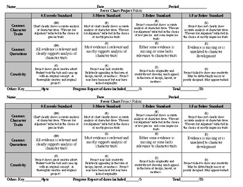 Flowers for Algernon: Rubric Fever Chart Project