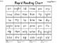 FLUENCY - Short and Long Vowel Fluency Practice - RTI - Struggling Readers