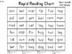 FLUENCY - Short and Long Vowel Fluency Practice - RTI - St