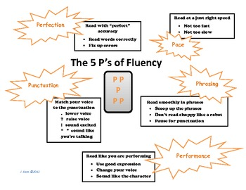 Fluency 5P's Student Reference Sheet