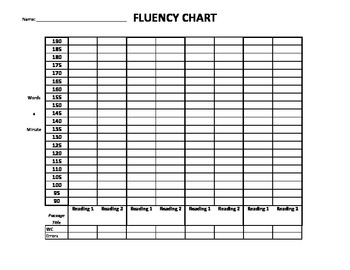 Fluency Chart- Up to 190 WPM