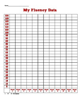 Fluency Data Charts