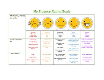 Fluency Feelings Rating Scale