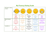Fluency Feelings Rating Scale