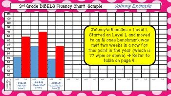 3rd Fluency Folder for Progress Monitoring According to DIBELS Norms