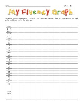 Fluency Graph and Strategies