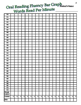 Fluency Graphing Charts By The Teacher Spot Teachers Pay