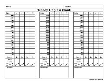 Fluency Graphs