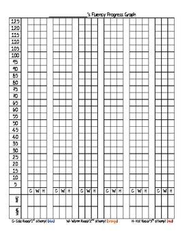 Fluency Progress Graphing Tool