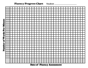 Fluency Progress Graphs