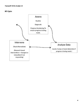 Fluency RTI Kit