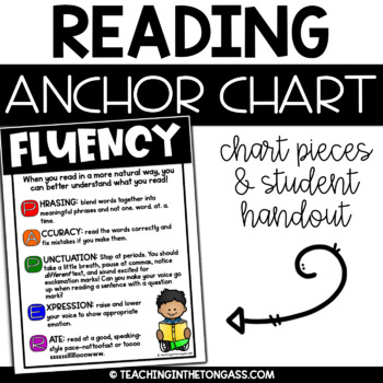 Fluency Free Reading Anchor Chart