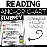 Free Fluency Poster (Reading Anchor Chart)