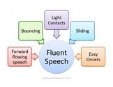 Fluent Speech / Stuttering Flow Chart: Speech Therapy
