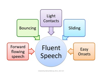 Fluent Speech / Stuttering Flow Chart: Speech Therapy
