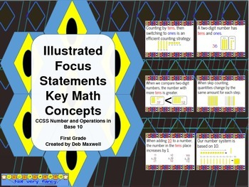 Concept Math Posters for Place Value