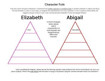 Foil Character Worksheet/Study Tool