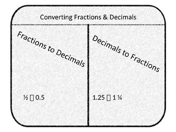 Foldable Converting Fractions and Decimals (Editable)
