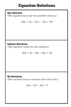 Foldable: Equation Solutions (One Solution, No Solution, Identity problems)