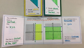 Linear Inequalities in Two Variables Foldable