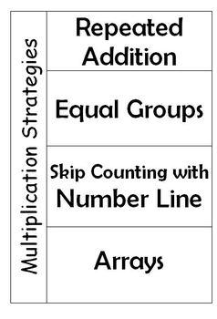Foldable: Multiplication Strategies