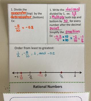 Foldable Rational Numbers
