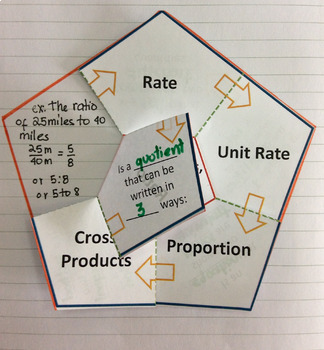 Foldable Ratios, Rate, Unit Rate, Proportions and Cross Products