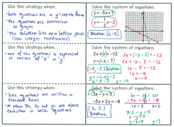 Foldable - Strategies for Solving Systems of Linear Functions