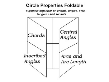 Foldable going over properties of arcs, tangents, angles, arcs and secants