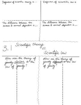 Foldables for Scientific Method