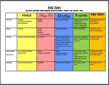 Folk Tales Chart