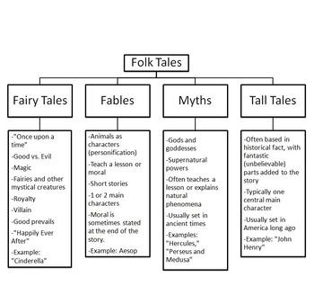 Folk Tales Tree Diagram