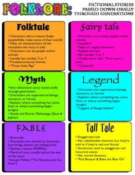 Folklore Anchor Charts for Elementary Grades