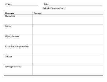 Folktale Elements Chart