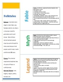 Folktales:  Fables, Myths, and Legends Lesson on Theme and Genre; STAAR