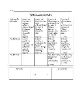 Folktales Written Assessment Rubric
