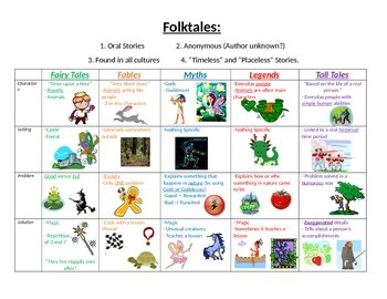 Folktales description (fairy tales, tall tales etc..)With Graphics!