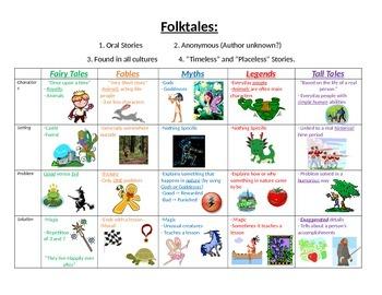 Folktales description (fairy tales, tall tales etc..)With