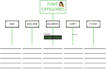 Font Category Tree Map