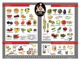 Food Basic Vocabulary