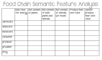 Food Chain Semantic Feature Analysis