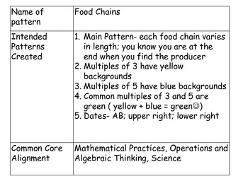 Food Chains Pattern