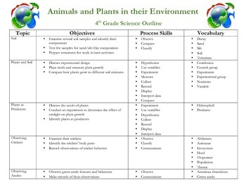 Food Chains and Webs / Animals and Plants in their Environment Unit - 4 Weeks