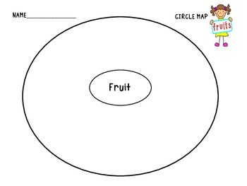 Food Groups in Circle Maps