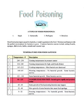 Food Poisoning Lesson