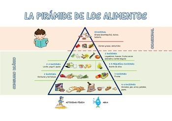 Food Pyramid in Spanish