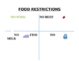Food Restrictions Chart